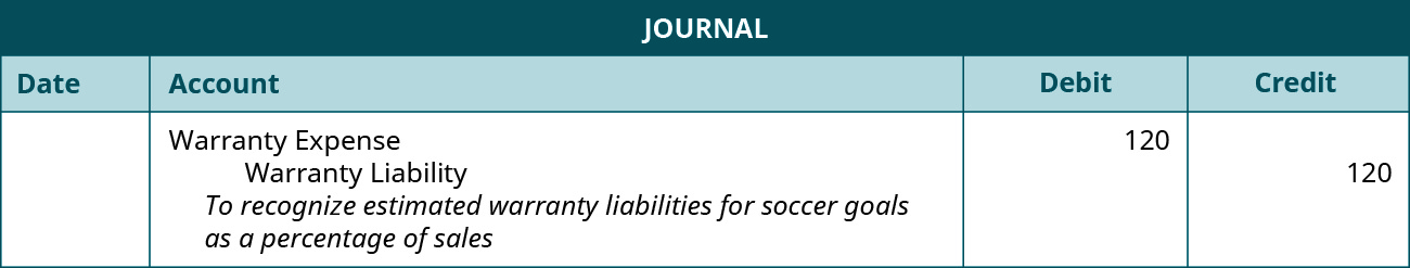 "The journal entry shows a Debit to Warranty expense for $120, and a credit to Warranty Liability for $120 with the note ""To recognize estimated warranty liability for soccer goals as a percentage of sales."""