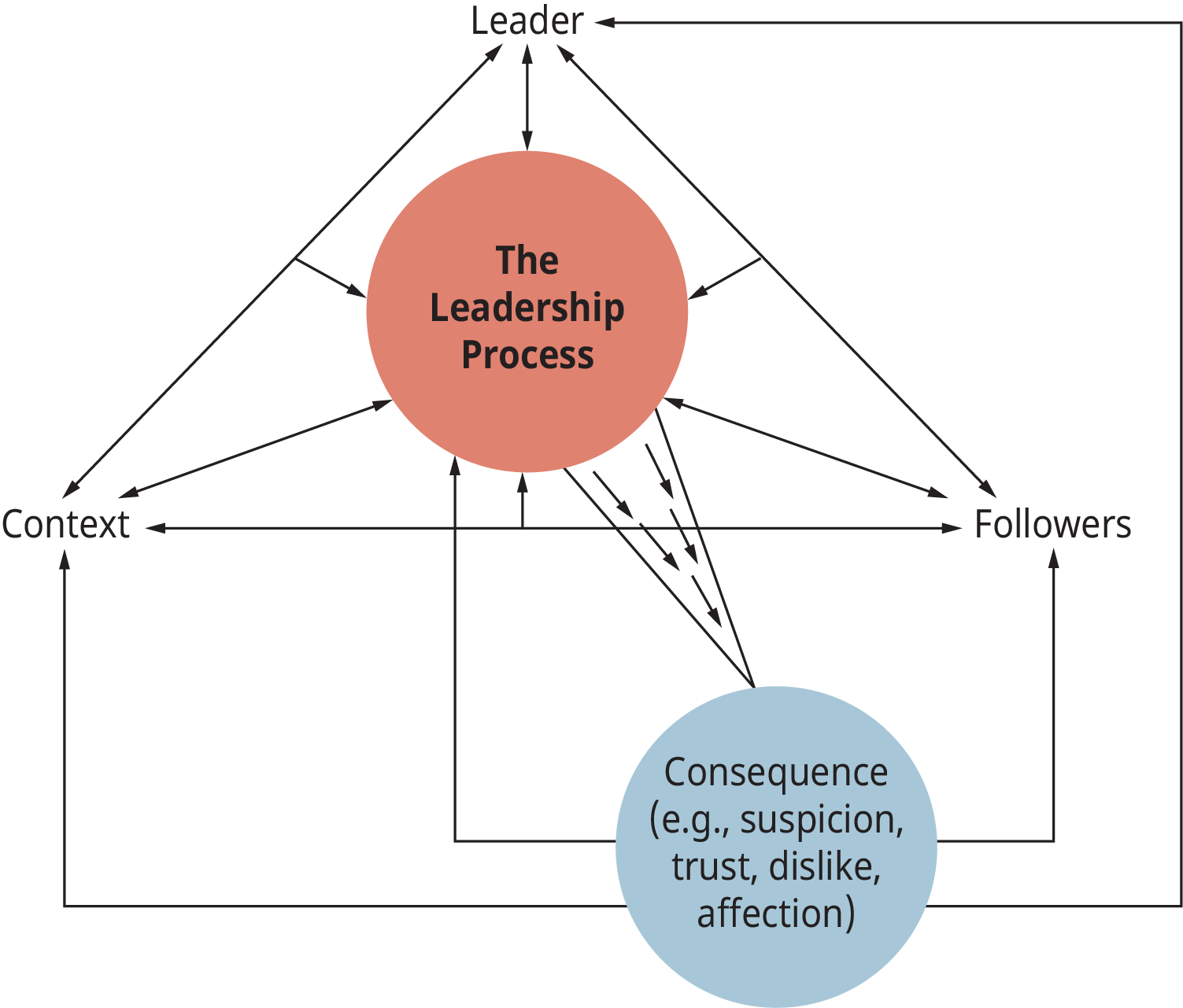 A diagram shows how the components of the leadership process fit together.