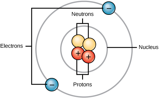 Illustration of an atom showing two neutrons and two protons in the center, with a circle labeled as the nucleus around them. Another circle shows an orbit with two electrons outside of the nucleus