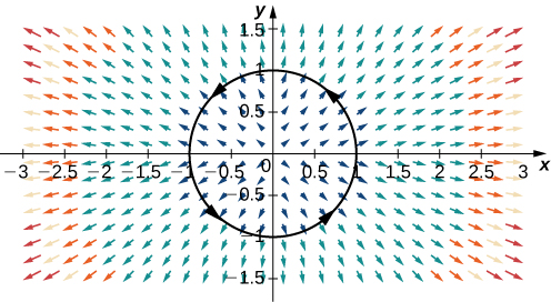 A unit circle in a vector field in two dimensions. The arrows point away from the origin in a radial pattern. Shorter vectors are near the origin, and longer ones are further away. A unit circle is drawn around the origin to fit the pattern, and arrowheads are drawn on the circle in a counterclockwise manner.