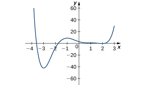 The function graphed starts at (−4, 60), decreases rapidly to (−3, −40), increases to (−1, 10) before decreasing slowly to (2, 0), at which point it increases rapidly to (3, 30).