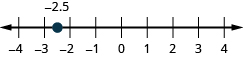 There is a number line shown with integers from negative 4 to 4. There is a red dot between negative 3 and negative 2 labeled negative 2.5.
