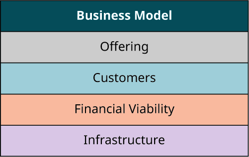 A business model including the offering, customers, infrastructure, and financial viability.