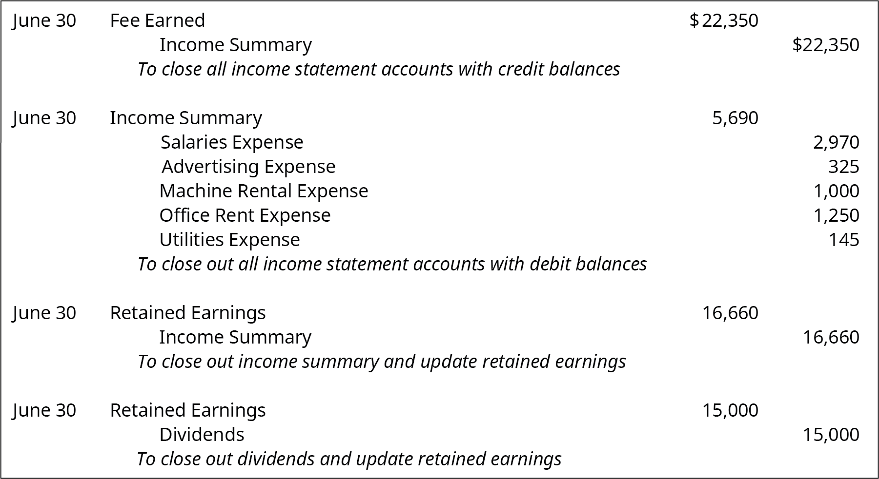 "June 30 debit Fee earned 22,350, credit Income Summary 22,350. Explanation: ""To close all income statement accounts with credit balances."" June 30 debit Income Summary 5,690, credit Salaries Expense 2,970, Advertising Expense 325, Machine Rental Expense 1,000, Office Rent Expense 1,250, and Utilities expense 145. Explanation: ""To close out all income statement accounts with debit balances."" June 30 debit Retained Earnings 16,660, Credit Income Summary 16,660. Explanation: ""To close out income summary and update retained earnings."" June 30 debit Retained Earnings 15,000 and credit Dividends 15,000. Explanation: ""To close out dividends and update retained earnings."""