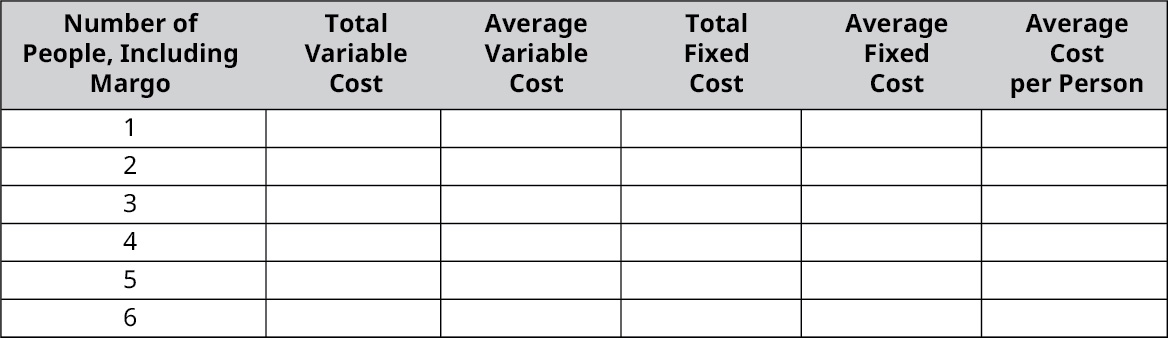 Chart to calculate costs with columns: Number of People Including Margo, Total Variable Cost, Average Variable Cost, Total Fixed cost, Average Fixed Cost, Average Cost per Person. Rows are labeled 1 through 6 for number of people and the rest of the cells are blank.