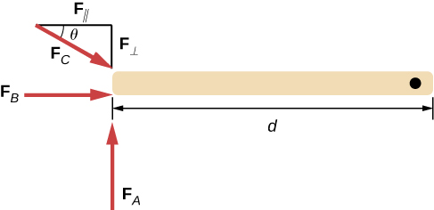 On the right of the diagram is a long light-brown rectangle with a solid black dot on the right end. Below the long rectangle is a double headed arrow pointing to vertical lines at either end of the block labeled with a d in the center. Below the left vertical line is a red arrow pointing up labeled FA. To the left of the left vertical line is a red arrow pointing to the right labeled FB. Above the light-brown long rectangle is a short line segment pointing up labeled FI. From the top of the FI line is another short line moving toward the left and labeled FII. There is red arrow labeled FC pointing at about 30 degrees down and to the right to close the triangle between FI, FII, and FC. The angle between FII and FC is labeled as theta.