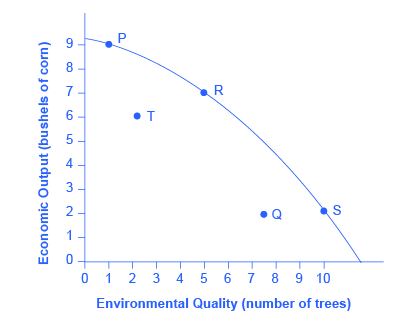 The graph shows an example of trade-offs between economic output (bushels of corn) and environmental quality (number of trees).
