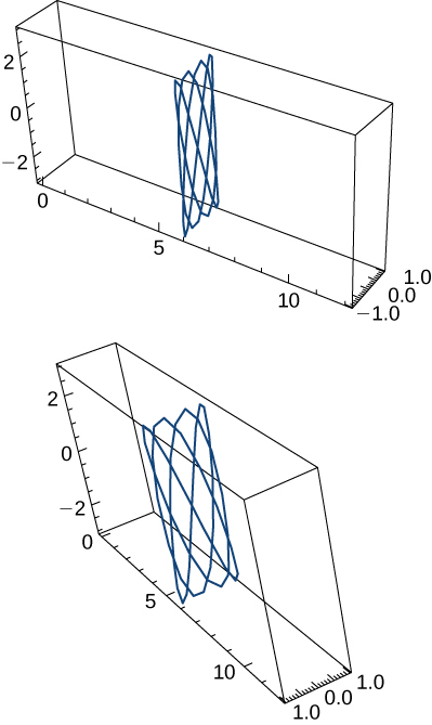 This figure has two graphs. The first graph is inside a 3 dimensional box. It has a lattice-look to the graph in the middle of the box, crossing over itself. The second graph is the same as the first, with a different position of the box for a different perspective of the lattice-looking curve.