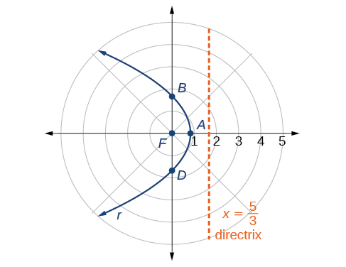 A horizontal parabola opening left is shown in a polar coordinate system. The Focus is at the Pole. The Directrix, the vertical line x = 5/3, is shown. The Vertex is labeled A. The points where the parabola intersects the vertical axis through the Pole are labeled: the upper point is B, the lower point is D. The Polar Axis tick marks are labeled 2, 3, 4, 5.