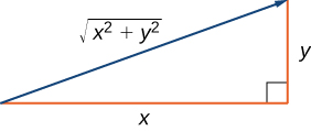 "This figure is a right triangle. The two sides are labeled ""x"" and ""y."" The hypotenuse is represented as a vector and is labeled ""square root (x^2 + y^2)."""