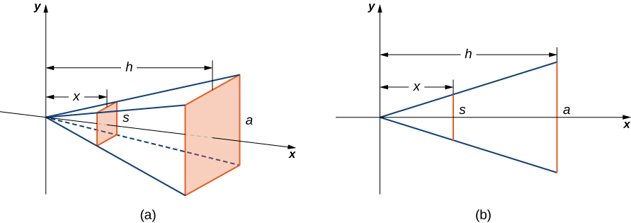 "This figure has two graphs. The first graph, labeled ""a"", is a pyramid on its side. The x-axis goes through the middle of the pyramid. The point of the top of the pyramid is at the origin of the x y coordinate system. The base of the pyramid is shaded and labeled ""a"". Inside of the pyramid is a shaded rectangle labeled ""s"". The distance from the y-axis to the base of the pyramid is labeled ""h"". the distance the rectangle inside of the pyramid to the y-axis is labeled ""x"". The second figure is a cross section of the pyramid with the x and y axes labeled. The cross section is a triangle with one side labeled ""a"", perpendicular to the x-axis. The distance a is from the y-axis is h. There is another perpendicular line to the x-axis inside of the triangle. It is labeled ""s"". It is x units from the y-axis."