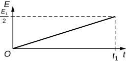 There are four graphs with the same x-axis (t) and y-axis (E) shown in figure Ch20S05. All four graphs have straight, diagonal lines ending at t1 (with a dotted line) on the x-axis. The slopes of the line vary; however because they end at different values on the y-axis. Graph A has the steepest slope and the y-ending value for the line is 2E1. Graph B has the second steepest slope and the y-ending value is E1. Graph C's slope is less steep still and ends at E1 over 2. Graph D has the flattest slop and ends at E1 over 4.