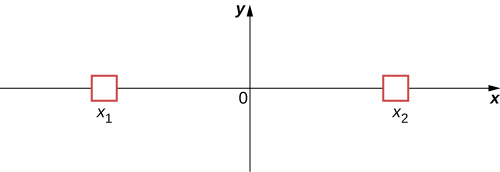 An x y coordinate system is shown with two small boxes drawn on the x axis, one at x sub 1 to the left of the origin and the other at x sub 2 to the right of the origin.