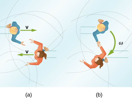 Figure a, on the left, is a drawing of two ice skaters viewed from above moving with speed v toward each other along parallel lines. The upper one is skating to the right and the lower one to the left, and they are separated so that their hands will meet as they cross. Figure b, on the right, shows the skaters holding hands and moving together in a circle with angular velocity omega. Their motion is clockwise as viewed from above.