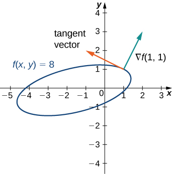 A rotated ellipse with equation f(x, y) = 8. At the point (1, 1) on the ellipse, there are drawn two arrows, one tangent vector and one normal vector. The normal vector is marked ∇f(1, 1) and is perpendicular to the tangent vector.