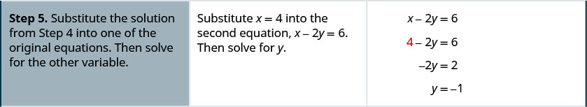"The fifth row says, ""Step 5: Substitute the solution from Step 4 into one of the original equations. Then solve for the other variable."" It also says, ""Substitute x = 4 into the second equation, x – 2y = 6. Then solve for y."" It then gives the equations as x – 2y = 6 which becomes 4 – 2y = 6. This is then −2y = 2, and thus, y = −1."