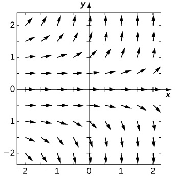 A direction field with arrows pointing to the right. They are horizontal at the y axis. The further the arrows are from the axis, the more vertical they become. They point up above the x axis and down below the x axis.