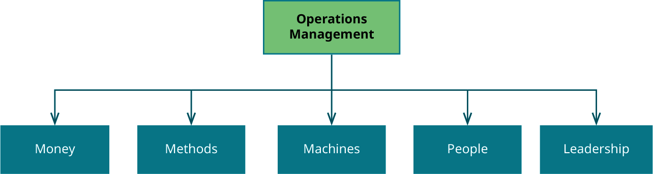 Graphic showing Operations Management at the top, with arrows pointing to Money, Methods, Machines, People, and Leadership.