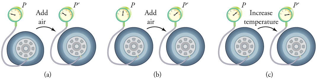 The figure has three parts, each part showing a pair of tires, and each tire connected to a pressure gauge. Each pair of tires represents the before and after images of a single tire, along with a change in pressure in that tire. In part a, the tire pressure is initially zero. After some air is added, represented by an arrow labeled Add air, the pressure rises to slightly above zero. In part b, the tire pressure is initially at the half-way mark. After some air is added, represented by an arrow labeled Add air, the pressure rises to the three-fourths mark. In part c, the tire pressure is initially at the three-fourths mark. After the temperature is raised, represented by an arrow labeled Increase temperature, the pressure rises to nearly the full mark.