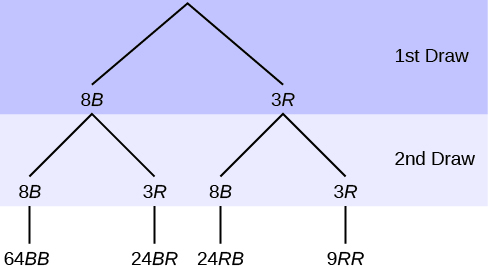 This is a tree diagram with branches showing frequencies of each draw. The first branch shows two lines: 8B and 3R. The second branch has a set of two lines (8B and 3R) for each line of the first branch. Multiply along each line to find 64BB, 24BR, 24RB, and 9RR.