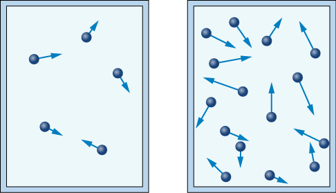 Gas2a is identical yet smaller to the previous Gas1 figure above with five particles each with arrows pointing in different directions. Gas2b has the same size rectangle but many more particles.