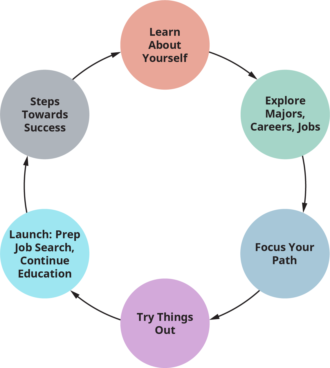 A diagram illustrates the Career Planning Cycle.