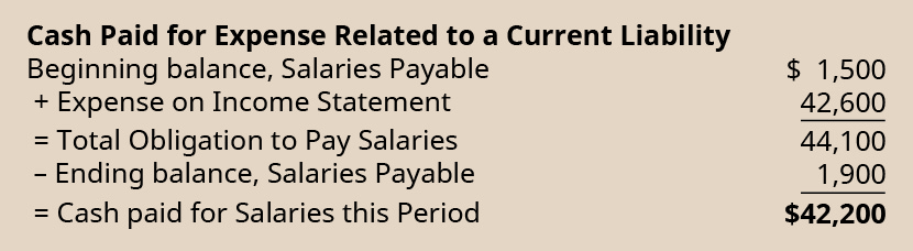 Cash paid for expense related to a current liability. Beginning balance, salaries payable $1,500. Plus expense on income statement 42,600. Equals total obligation to pay salaries 44,100. Less ending balance, salaries payable 1,900. Equals cash paid for salaries this period $42,400.