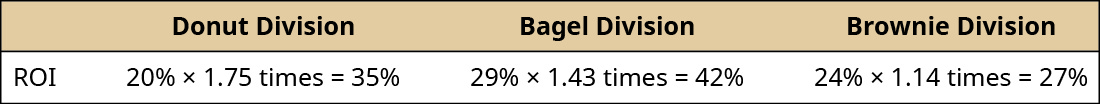 Donut Division, Bagel Division, Brownie Division, respectively: ROI, 20 percent × 1.75 times equals 35 percent, 29 percent × 1.43 times equals 42 percent, 24 percent × 1.14 times equals 27 percent.