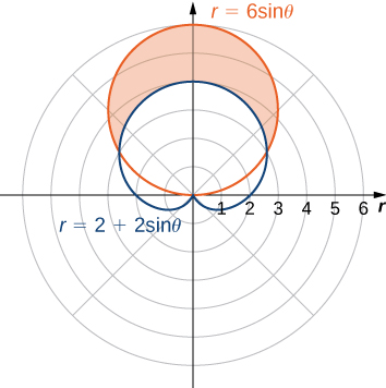 A cardioid with equation r = 2 + 2 sinθ is shown, so it has its upper heart part at the origin and the rest of the cardioid is pointed up. There is a circle with radius 6 centered at (3, π/2). The area above the cardioid but below the circle is shaded orange.