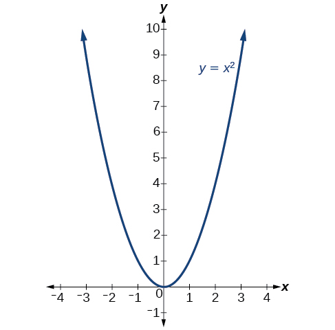 Graph of y=x^2.
