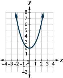 This figure shows a graph of a parabola opening upward with vertex at (0k, 2).