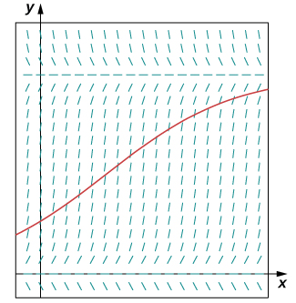 A direction field with horizontal lines on the x axis and y = 15. The other lines are vertical, except for those curving into the x axis and y = 15. A solution is drawn that crosses the y axis at about (0, 4) and asymptotically approaches y = 15.