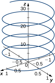 This figure is of the 3-dimensional coordinate system above the xy-plane. It has a spiral drawn resembling a spring. The spiral is around the z-axis. The spiral starts on the x-axis at x = 1.