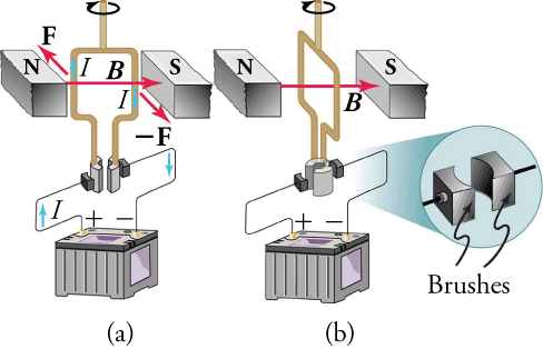 Part (a) shows the torque remaining clockwise when the brushes reverse the current as the coil passes through 0. Part (b) shows the coil rotating continuously in a clockwise direction with the current reversing each one-half revolution.
