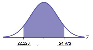 This is a normal distribution curve. A central region is shaded between points 22.228 and 24.972.