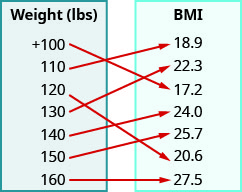 "This figure shows two table that each have one column. The table on the left has the header ""Weight (lbs)"" and lists the numbers plus 100, 110, 120, 130, 140, 150, and 160. The table on the right has the header ""BMI"" and lists the numbers 18. 9, 22. 3, 17. 2, 24. 0, 25. 7, 20. 6, and 27. 5. There are arrows starting at numbers in the weight table and pointing towards numbers in the BMI table. The first arrow goes from plus 100 to 17. 2. The second arrow goes from 110 to 18. 9. The third arrow goes from 120 to 20. 6. The fourth arrow goes from 130 to 22. 3. The fifth arrow goes from 140 to 24. 0. The sixth arrow goes from 150 to 25. 7. The seventh arrow goes from 160 to 27. 5."