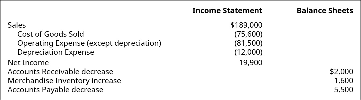 Income Statement items: Sales $189,000. Cost of Goods Sold (75,600). Operating Expense (except depreciation) (81,500). Depreciation Expense (12,000). Net Income 19,900. Balance Sheet items: Accounts Receivable decrease $2,000. Merchandise Inventory increase 1,600. Accounts Payable decrease 5,500.