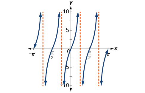 A graph of four periods of a modified tangent function, Vertical asymptotes at -3pi/4, -pi/4, pi/4, and 3pi/4.