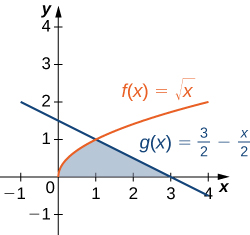 This figure is has two graphs in the first quadrant. They are the functions f(x) = squareroot of x and g(x)= 3/2 – x/2. In between these graphs is a shaded region, bounded to the left by f(x) and to the right by g(x). All of which is above the x-axis. The shaded area is between x=0 and x=3.