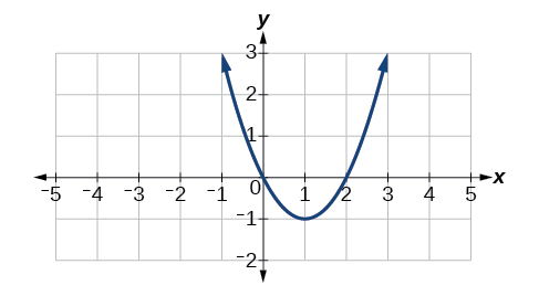 Graph of a positive parabola.