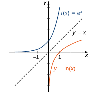 "An image of a graph. The x axis runs from -3 to 3 and the y axis runs from -3 to 4. The graph is of two functions. The first function is ""f(x) = e to power of x"", an increasing curved function that starts slightly above the x axis. The y intercept is at the point (0, 1) and there is no x intercept. The second function is ""f(x) = ln(x)"", an increasing curved function. The x intercept is at the point (1, 0) and there is no y intercept. A dotted line with label ""y = x"" is also plotted on the graph, to show that the functions are mirror images over this line."