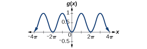 A graph of -0.5cos(x)+0.5. The graph has an amplitude of 0.5. The graph has a period of 2pi. The graph has a range of [0, 1]. The graph is also reflected about the x-axis from the parent function cos(x).
