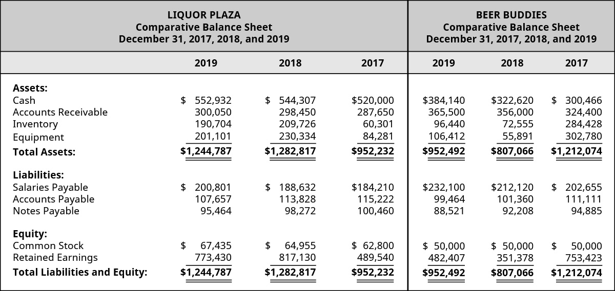 Liquor Plaza 2019, 2018, 2017 and Beer Buddies 2019, 2018, and 2017, respectively: Assets: Cash $552,932, 544,307, 520,000 – 384,140, 322,620, 300,466; Accounts Receivable, 300,050, 298,450, 287,650 – 365,500, 356,000, 324,400; Inventory, 190,704, 209,726, 60,301 – 96,440, 72,555, 284,428; Equipment 201,101, 230,334, 84,281 – 106,412, 55,891, 302,780; Total Assets 1,244,787, 1,282,817, 952,232 – 952,492, 807,066, 1,212,074; Liabilities: Salaries Payable 200,801, 188,632, 184,210 – 232,100, 212,120, 202,655; Accounts Payable 107,657, 113,828, 115,222 – 99,464, 101,360, 111,111; Notes Payable 95,464, 98,272, 100,460 – 88,521, 92,208, 94,885; Equity: Common Stock 67,435, 64,955, 62,800 – 50,000, 50,000, 50,000; Retained Earnings 773,430, 817,130, 489,540 – 482,407, 351,378, 735,423; Total Liabilities and Equity 1,244,787, 1,282,817, 952,232 – 952,492, 807,066, 1,212,074.