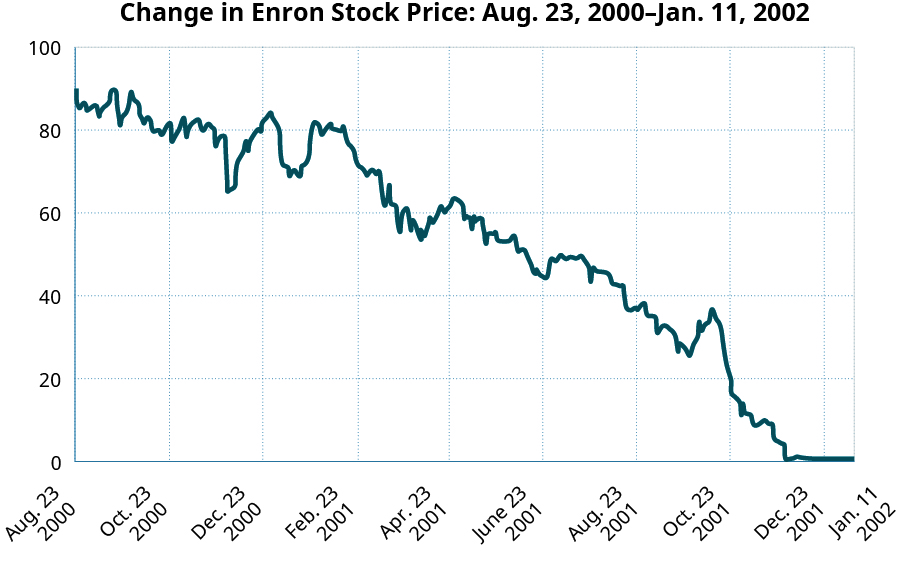 Chart showing the price of Enron Stock starting at $91 on August 23, 2000 and going sporadically down to just above $0 by December 23, 2001. It remains at just above $0 until the end of the graph at January 11, 2002.