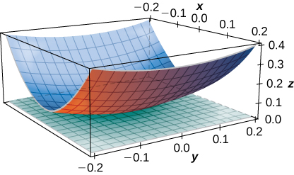 A curved surface is shown with tangent plane at (0, 0, 0). The curved surface looks like the middle part of the bottom of a boat, and the tangent plane is z = 0.