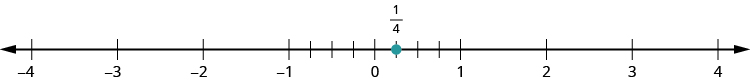 A number line is shown. It shows the numbers negative 4, negative 3, negative 2, negative 1, 0, 1, 2, 3, and 4. There are 4 tick marks between negative 1 and 0. There are 4 tick marks between 0 and 1. The first tick mark between 0 and 1 is labeled as 1 fourth and marked with a red dot.