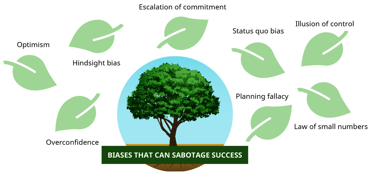 "An illustration depicts a leafy tree labeled ""biases that can sabotage success."" Around the tree are individual leaves carrying labels of such biases: optimism, hindsight bias, overconfidence, escalation of commitment, status quo bias, illusion of control, planning fallacy, law of small numbers."