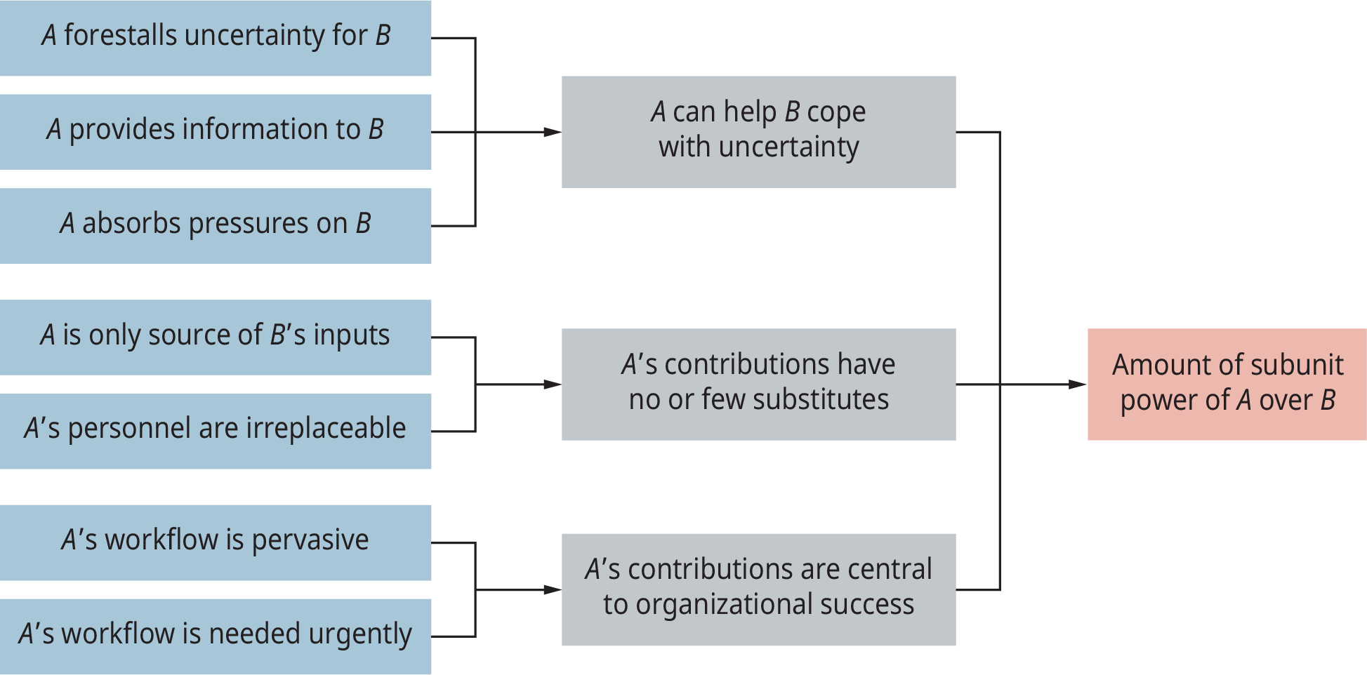 A diagram illustrates the strategic contingencies model of subunit power.