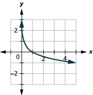 This figure shows the logarithmic curve going through the points (1 over 5, 1), (1, 0), and (5, negative 1).