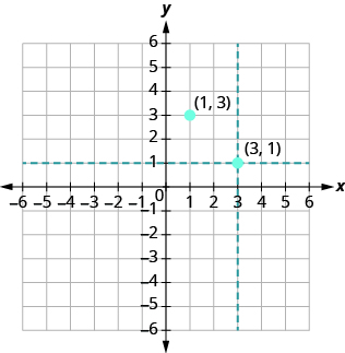"The graph shows the x y-coordinate plane. The x and y-axis each run from -6 to 6. A horizontal dotted line passes  through 1 on the y-axis. A vertical dotted line passes through 3 on the x axis. The dotted line intersects at a point labeled ""ordered pair 3, 1""."